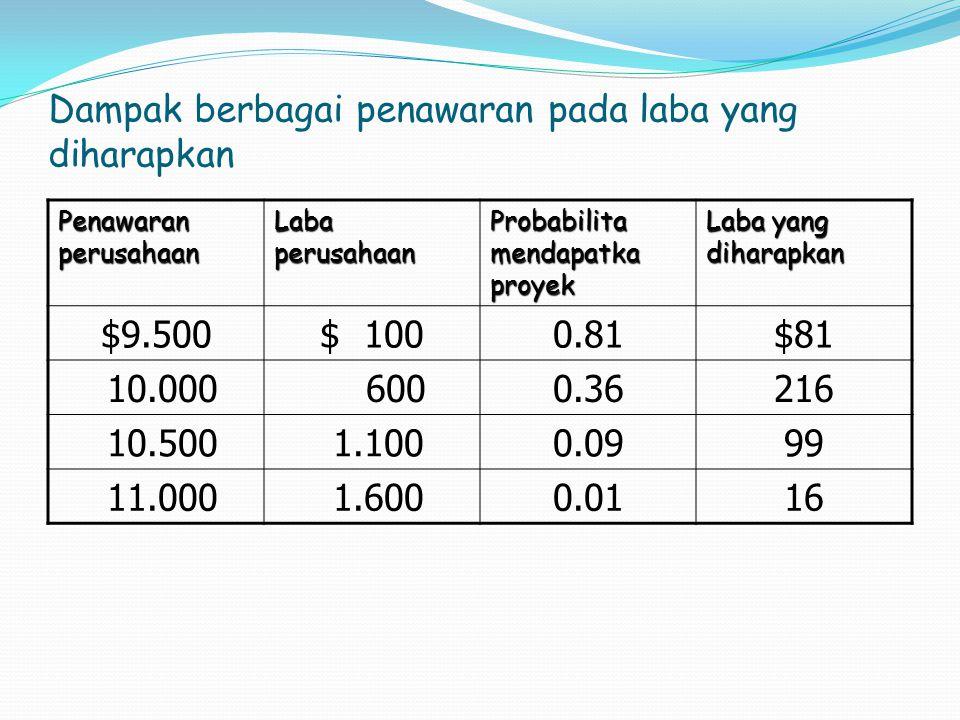 Dampak berbagai penawaran pada laba yang diharapkan Penawaran perusahaan Laba perusahaan Probabilita mendapatka proyek Laba yang diharapkan $9.500$ 10