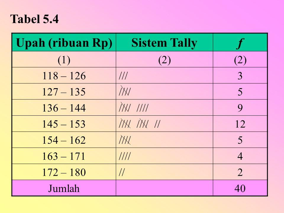 Upah (ribuan Rp)Sistem Tallyf (1)(2) 118 – 126///3 127 – 135////5 136 – 144//// 9 145 – 153//// //// //12 154 – 162////5 163 – 171////4 172 – 180//2 J