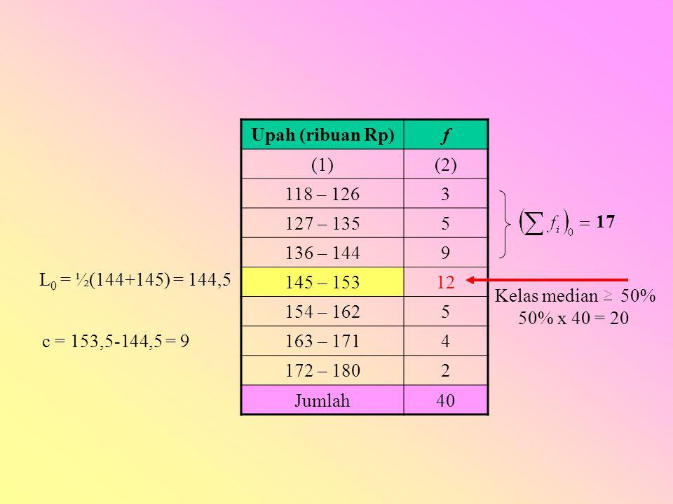 Upah (ribuan Rp)f (1)(2) 118 – 1263 127 – 1355 136 – 1449 145 – 15312 154 – 1625 163 – 1714 172 – 1802 Jumlah40 Kelas median 50% 50% x 40 = 20 17 L 0