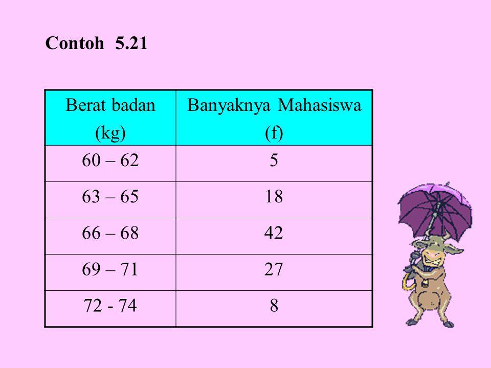 Berat badan (kg) Banyaknya Mahasiswa (f) 60 – 625 63 – 6518 66 – 6842 69 – 7127 72 - 748 Contoh 5.21