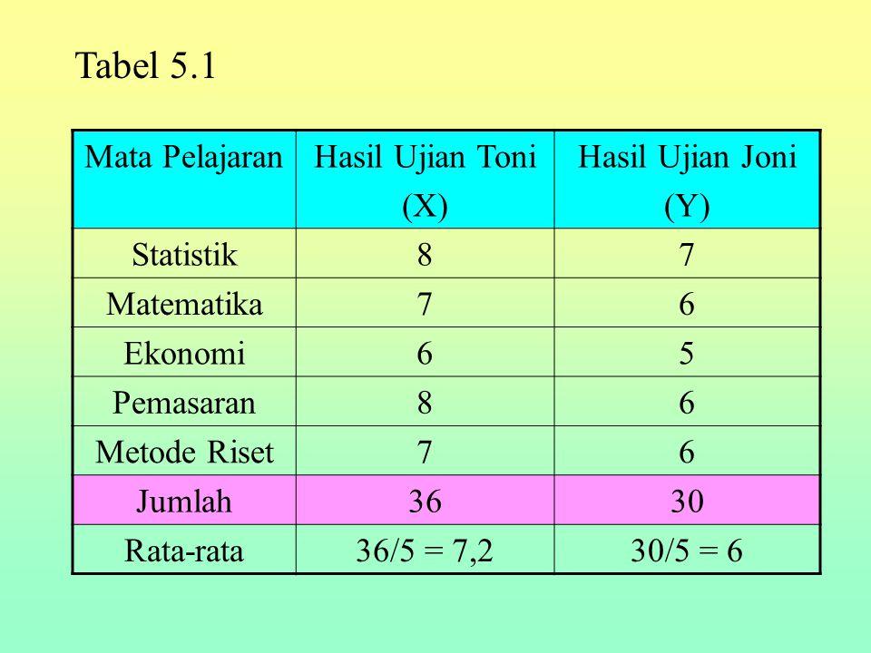 Mata PelajaranHasil Ujian Toni (X) Hasil Ujian Joni (Y) Statistik87 Matematika76 Ekonomi65 Pemasaran86 Metode Riset76 Jumlah3630 Rata-rata36/5 = 7,230