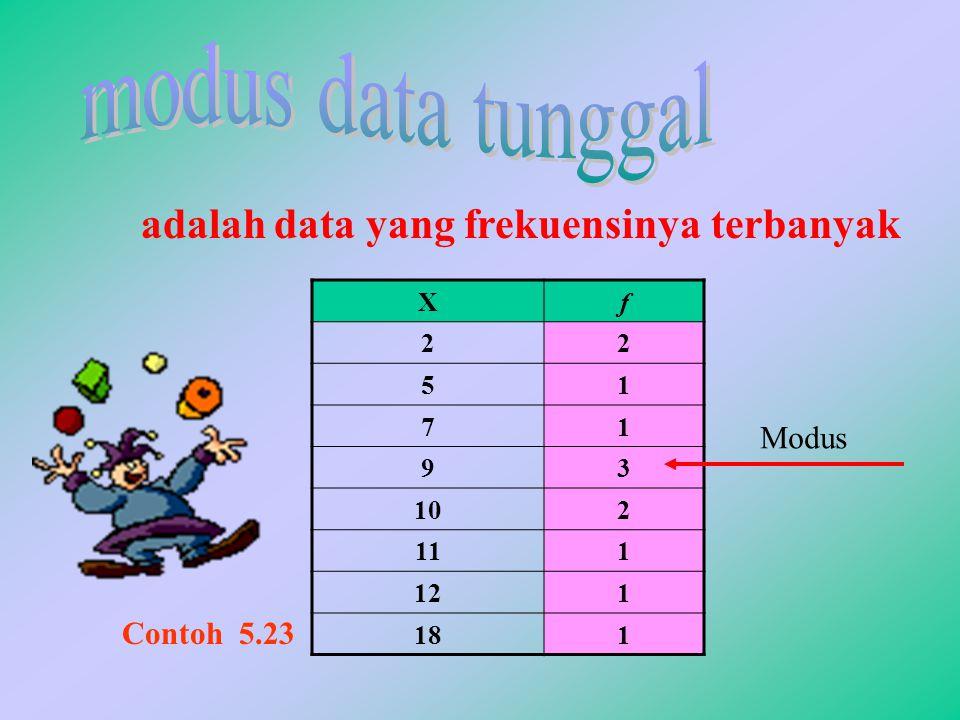 adalah data yang frekuensinya terbanyak Xf 22 51 71 93 102 111 121 181 Modus Contoh 5.23