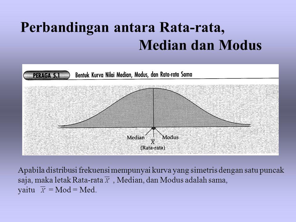 Perbandingan antara Rata-rata, Median dan Modus Apabila distribusi frekuensi mempunyai kurva yang simetris dengan satu puncak saja, maka letak Rata-ra