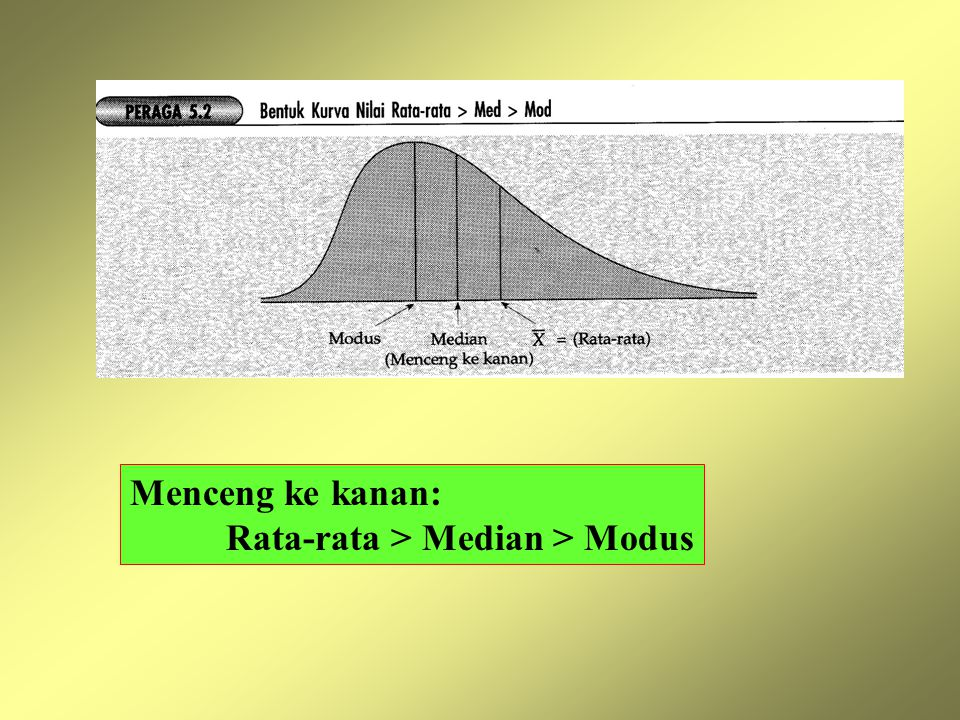 Menceng ke kanan: Rata-rata > Median > Modus