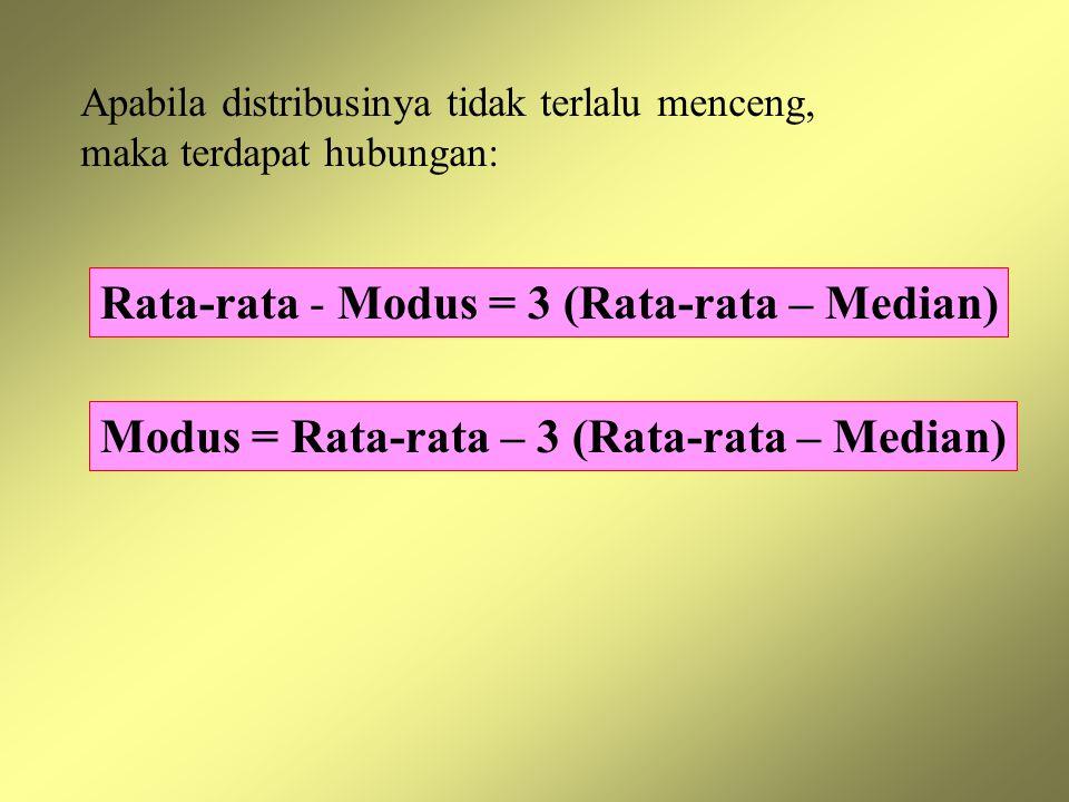Modus = Rata-rata – 3 (Rata-rata – Median) Apabila distribusinya tidak terlalu menceng, maka terdapat hubungan: Rata-rata - Modus = 3 (Rata-rata – Med