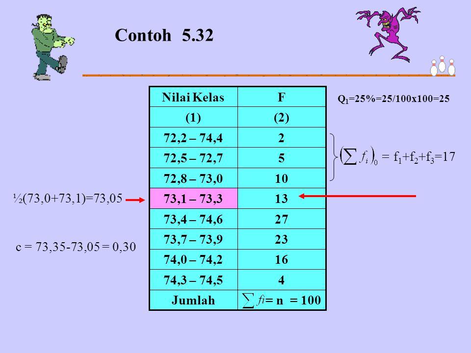 = n = 100Jumlah 474,3 – 74,5 1674,0 – 74,2 2373,7 – 73,9 2773,4 – 74,6 1373,1 – 73,3 1072,8 – 73,0 572,5 – 72,7 272,2 – 74,4 (2)(1) FNilai Kelas Conto