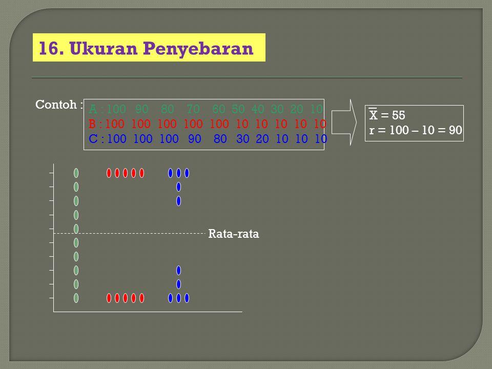 16. Ukuran Penyebaran A : 100 90 80 70 60 50 40 30 20 10 B : 100 100 100 100 100 10 10 10 10 10 C : 100 100 100 90 80 30 20 10 10 10 Contoh : X = 55 r