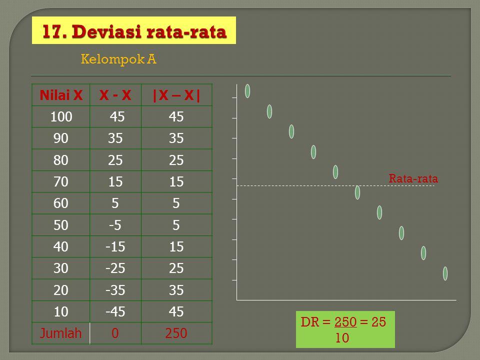 Nilai XX - X|X – X| 100 45 9035 8025 7015 6055 50-55 40-1515 30-2525 20-3535 10-4545 Jumlah0250 Kelompok A Rata-rata DR = 250 = 25 10