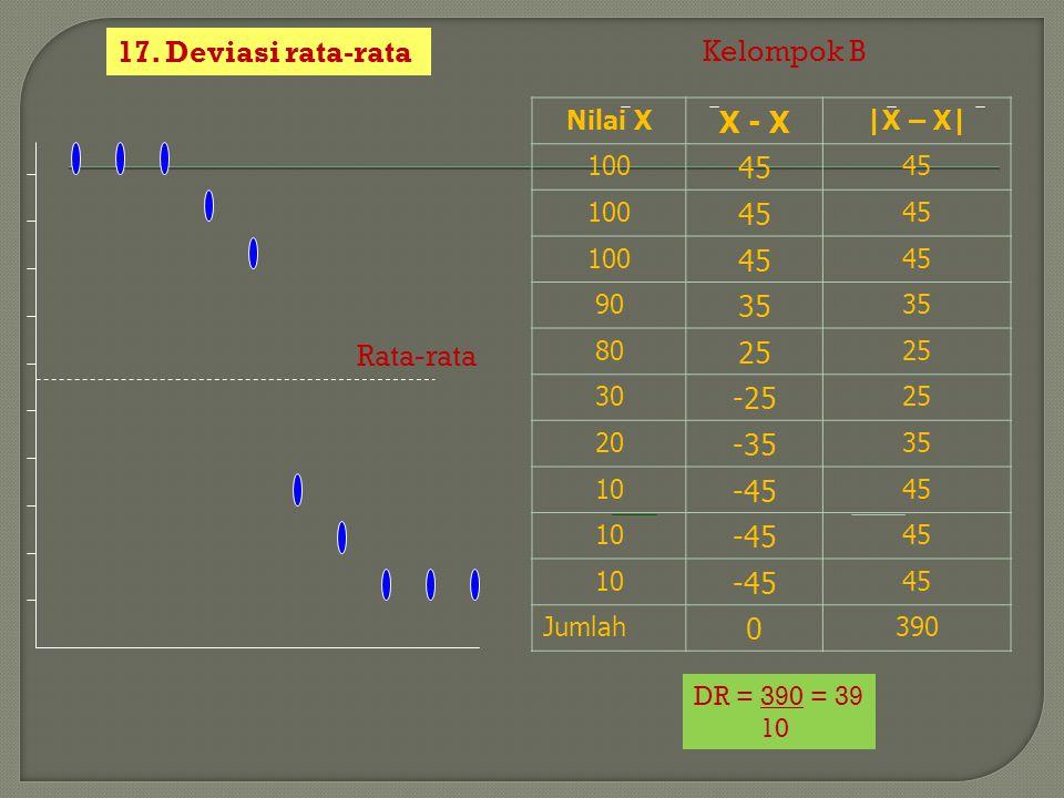 17. Deviasi rata-rata Nilai X X - X |X – X| 100 45 100 45 100 45 90 35 80 25 30 -25 25 20 -35 35 10 -45 45 10 -45 45 10 -45 45 Jumlah 0 390 Kelompok B