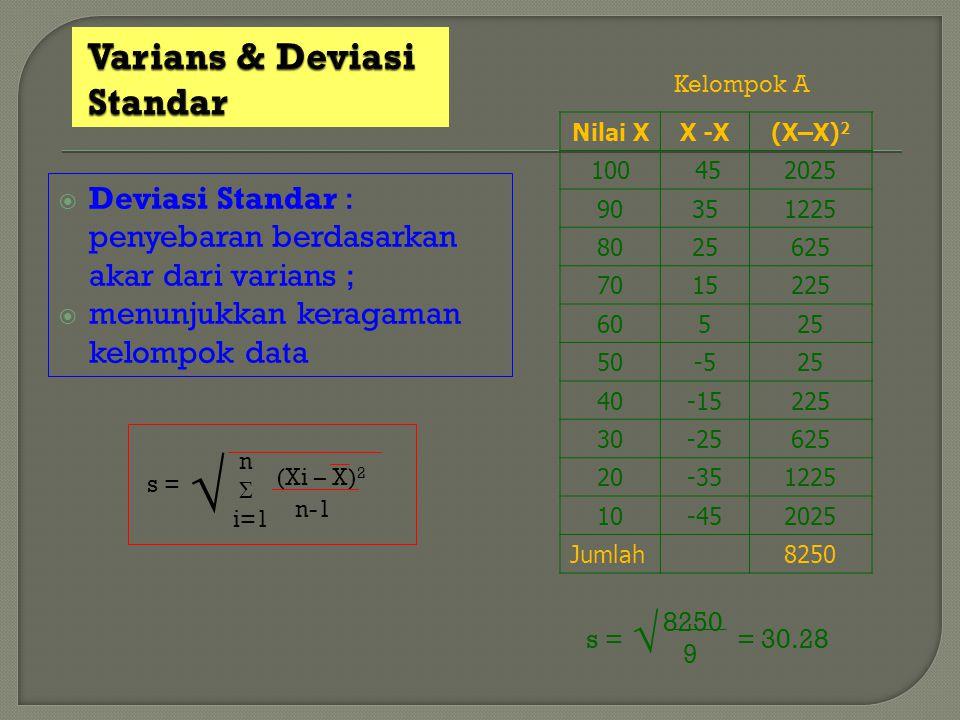  Deviasi Standar : penyebaran berdasarkan akar dari varians ;  menunjukkan keragaman kelompok data s = √ n Σ i=1 (Xi – X) 2 n-1 Nilai XX -X(X–X) 2 1