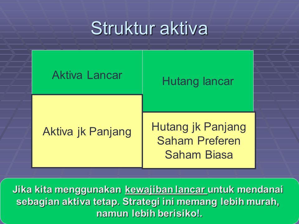 Struktur aktiva Aktiva Lancar Hutang lancar Hutang jk Panjang Saham Preferen Saham Biasa Aktiva jk Panjang Jika kita menggunakan kewajiban lancar untuk mendanai sebagian aktiva tetap.