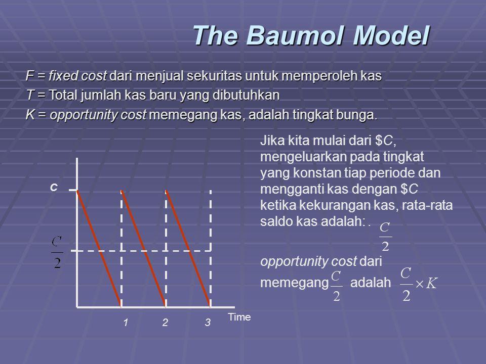The Baumol Model Time C 1 2 3 F = fixed cost dari menjual sekuritas untuk memperoleh kas T = Total jumlah kas baru yang dibutuhkan K = opportunity cost memegang kas, adalah tingkat bunga.