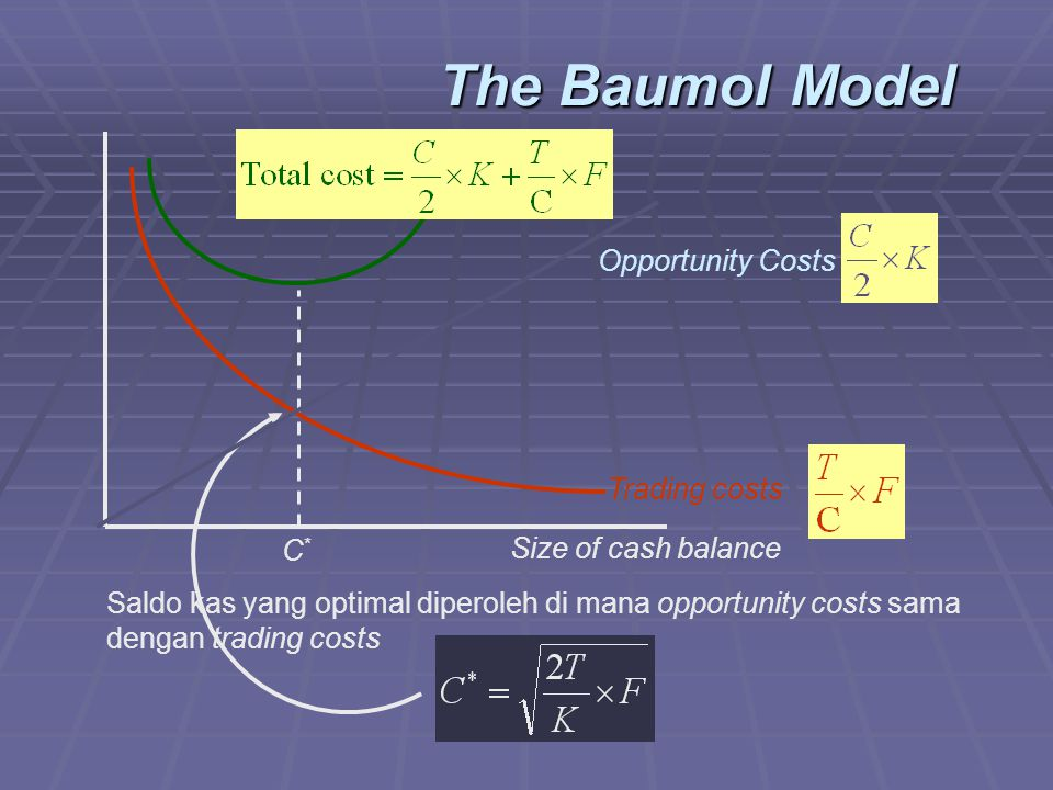 The Baumol Model C*C* Size of cash balance Opportunity Costs Trading costs Saldo kas yang optimal diperoleh di mana opportunity costs sama dengan trad