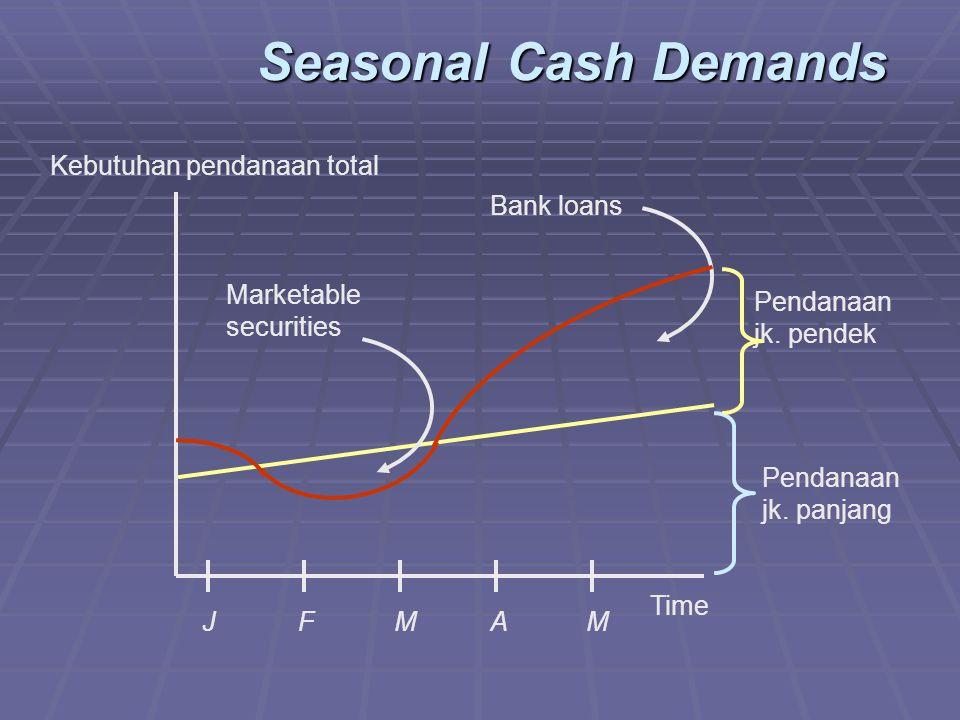 Seasonal Cash Demands Pendanaan jk.panjang Pendanaan jk.