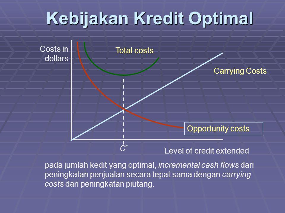 Kebijakan Kredit Optimal Carrying Costs Total costs C*C* Costs in dollars pada jumlah kedit yang optimal, incremental cash flows dari peningkatan penjualan secara tepat sama dengan carrying costs dari peningkatan piutang.