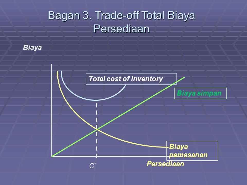 Bagan 3.