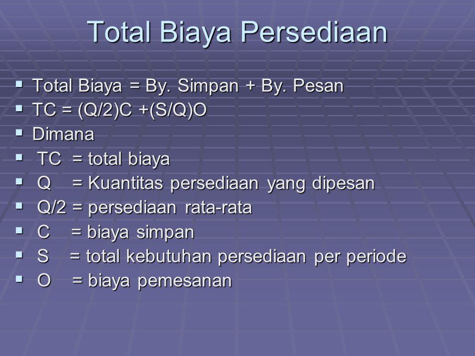 Total Biaya Persediaan  Total Biaya = By.Simpan + By.