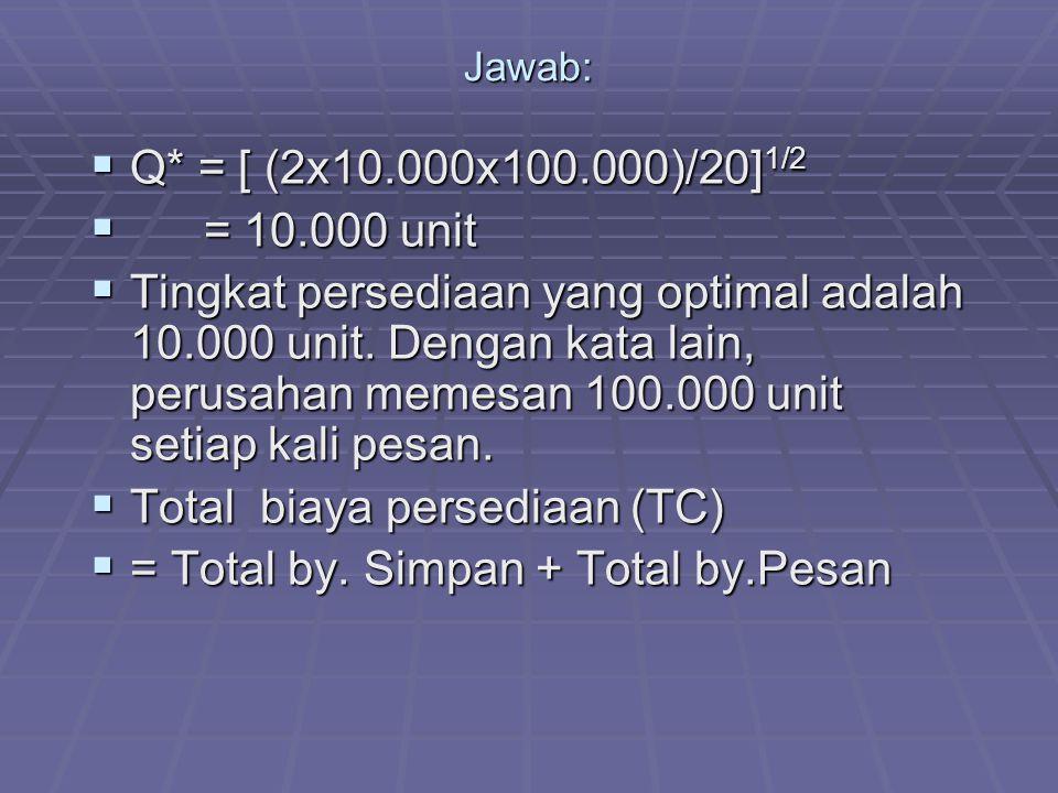 Jawab:  Q* = [ (2x10.000x100.000)/20] 1/2  = 10.000 unit  Tingkat persediaan yang optimal adalah 10.000 unit.