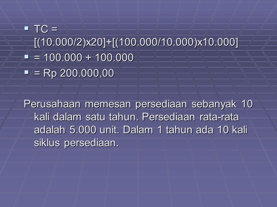  TC = [(10.000/2)x20]+[(100.000/10.000)x10.000]  = 100.000 + 100.000  = Rp 200.000,00 Perusahaan memesan persediaan sebanyak 10 kali dalam satu tahun.