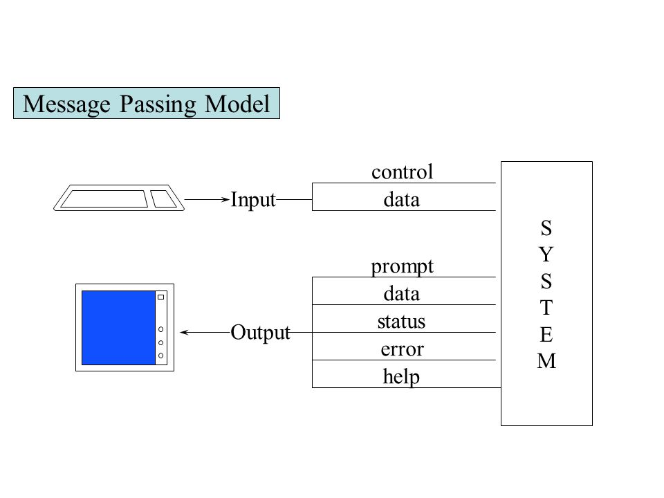 SYSTEMSYSTEM Input Output control data prompt data status error help Message Passing Model