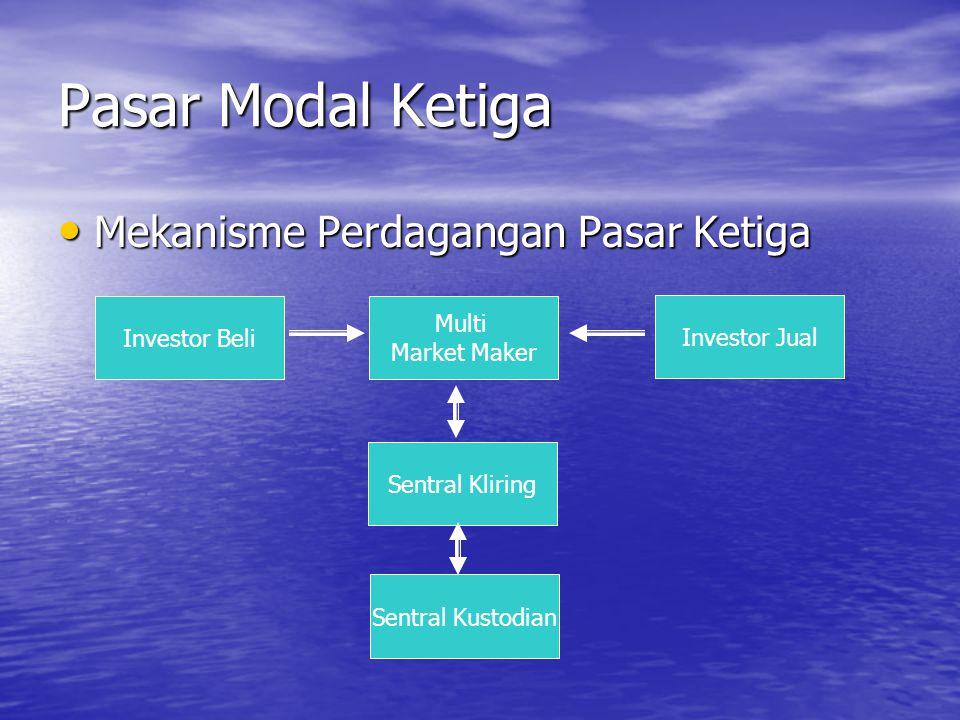 Pasar Modal Ketiga Mekanisme Perdagangan Pasar Ketiga Mekanisme Perdagangan Pasar Ketiga Investor Beli Multi Market Maker Investor Jual Sentral Klirin