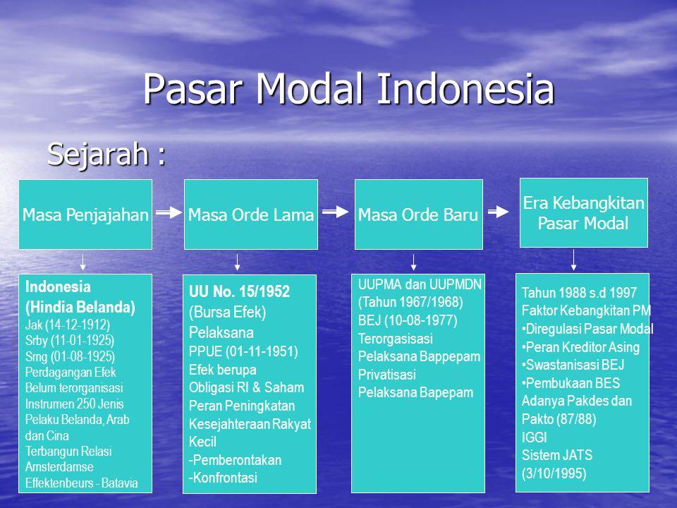 Sejarah : Masa PenjajahanMasa Orde LamaMasa Orde Baru Era Kebangkitan Pasar Modal Indonesia (Hindia Belanda) Jak (14-12-1912) Srby (11-01-1925) Smg (0