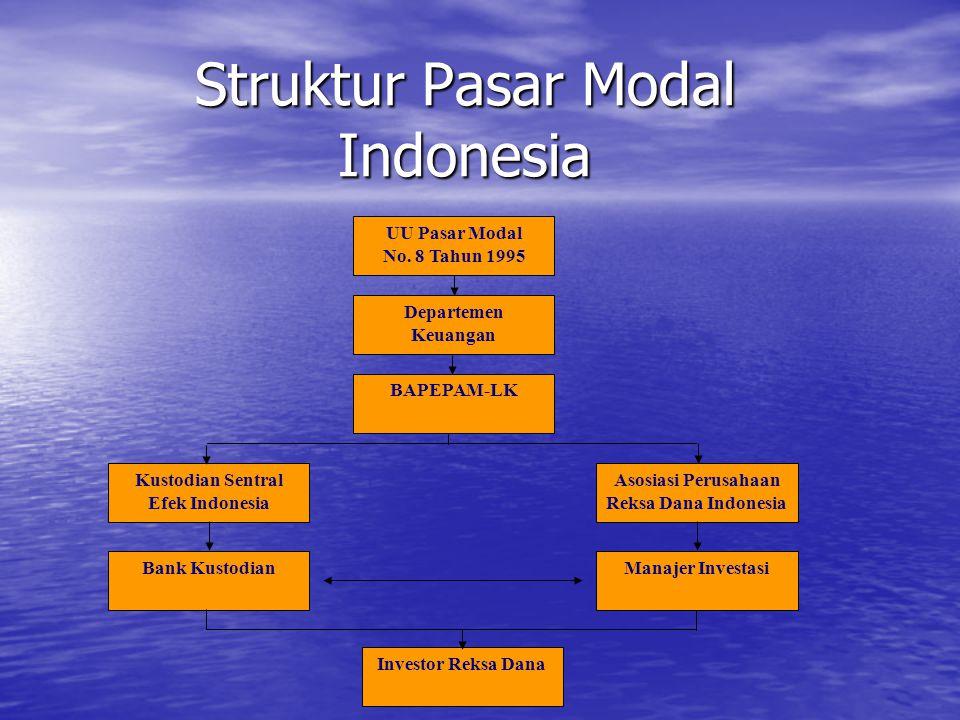 Struktur Pasar Modal Indonesia UU Pasar Modal No. 8 Tahun 1995 Departemen Keuangan Investor Reksa Dana Manajer InvestasiBank Kustodian Asosiasi Perusa