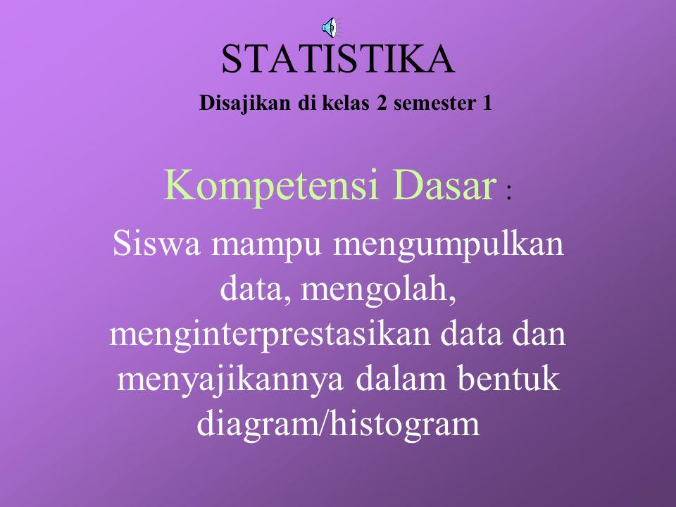 STATISTIKA Kompetensi Dasar : Siswa mampu mengumpulkan data, mengolah, menginterprestasikan data dan menyajikannya dalam bentuk diagram/histogram Disajikan di kelas 2 semester 1