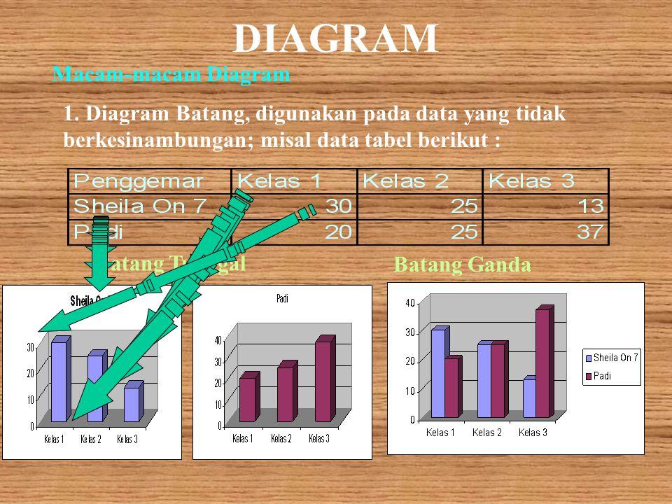 DIAGRAM TABEL DAN HISTOGRAM Diagram, merupakan bentuk penyajian data diskret atau atribut sehingga mudah di baca Tabel, penyajian data dalam kotak yan