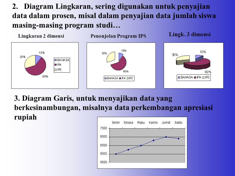 DIAGRAM Macam-macam Diagram 1. Diagram Batang, digunakan pada data yang tidak berkesinambungan; misal data tabel berikut : Batang Tunggal Batang Ganda