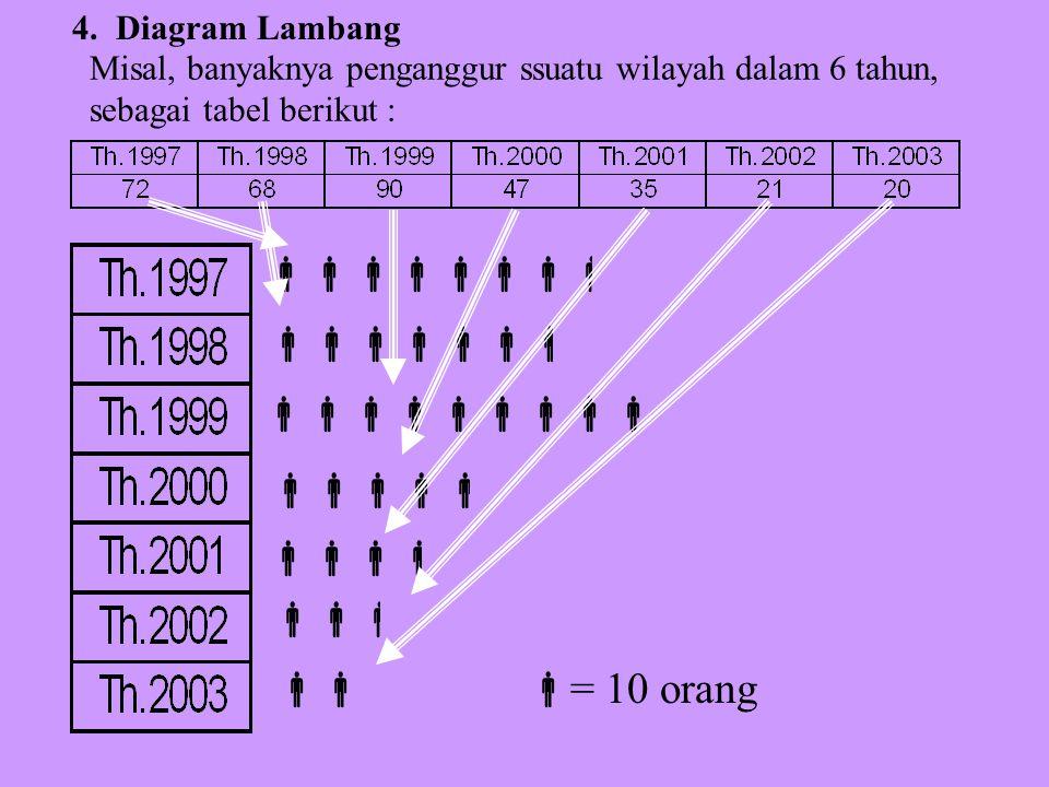 2. Diagram Lingkaran, sering digunakan untuk penyajian data dalam prosen, misal dalam penyajian data jumlah siswa masing-masing program studi… 3. Diag