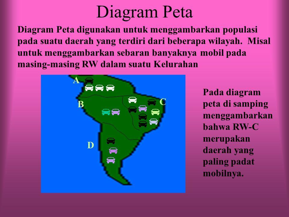 Diagram Peta               A B C D Diagram Peta digunakan untuk menggambarkan populasi pada suatu daerah yang terdiri dari beberapa wilayah.