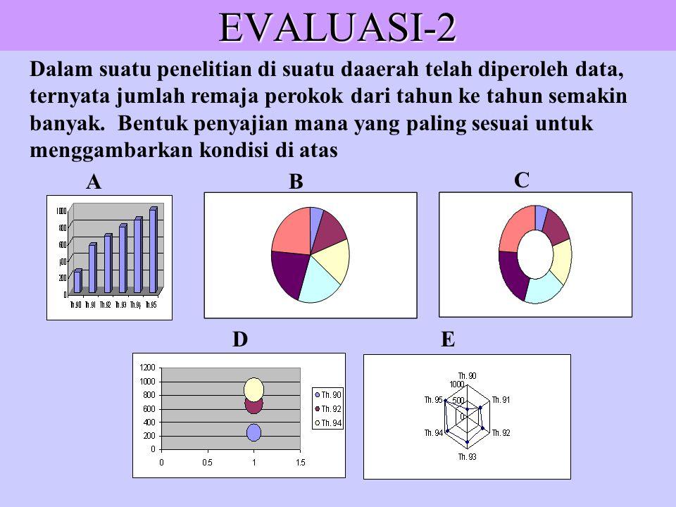 EVALUASI-1 Dari hasil ulangan siswa suatu kelas, diambil sampel acak sebagai berikut : 3,1 3,0 1,1 4,9 8,6 5,2 3,5 4,3 5,0 Statistik Lima Serangkai da