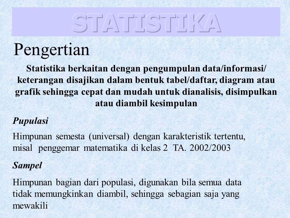 Statistika berkaitan dengan pengumpulan data/informasi/ keterangan disajikan dalam bentuk tabel/daftar, diagram atau grafik sehingga cepat dan mudah untuk dianalisis, disimpulkan atau diambil kesimpulan Pupulasi Himpunan semesta (universal) dengan karakteristik tertentu, misal penggemar matematika di kelas 2 TA.