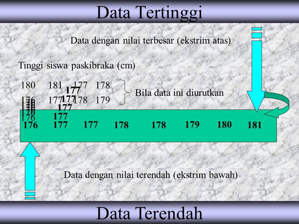 Data Tertinggi Data dengan nilai terbesar (ekstrim atas) 180178 177 181 176178 177 179 Tinggi siswa paskibraka (cm) Bila data ini diurutkan 176 177 178 179180 181 Data Terendah Data dengan nilai terendah (ekstrim bawah) 176 177