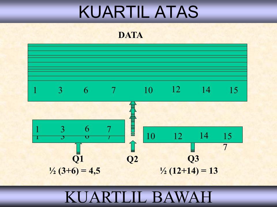Data Tertinggi Data dengan nilai terbesar (ekstrim atas) 180178 177 181 176178 177 179 Tinggi siswa paskibraka (cm) Bila data ini diurutkan 176 177 17