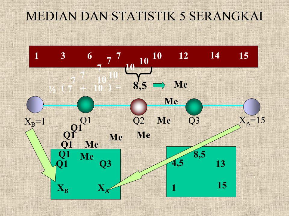 MEDIAN DAN STATISTIK 5 SERANGKAI 1367 14 121015 8,5 Q1 Q2Q3 X B =1 X A =15 Me XBXB XAXA Q1 Q3 8,5 1 15 4,5 13 7 7 7 7 + 10 ( ) ½ = 7 Me Q1