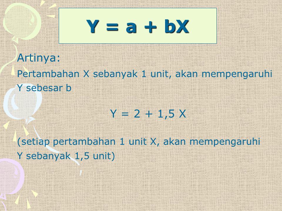 Artinya: Pertambahan X sebanyak 1 unit, akan mempengaruhi Y sebesar b Y = 2 + 1,5 X (setiap pertambahan 1 unit X, akan mempengaruhi Y sebanyak 1,5 unit) Y = a + bX