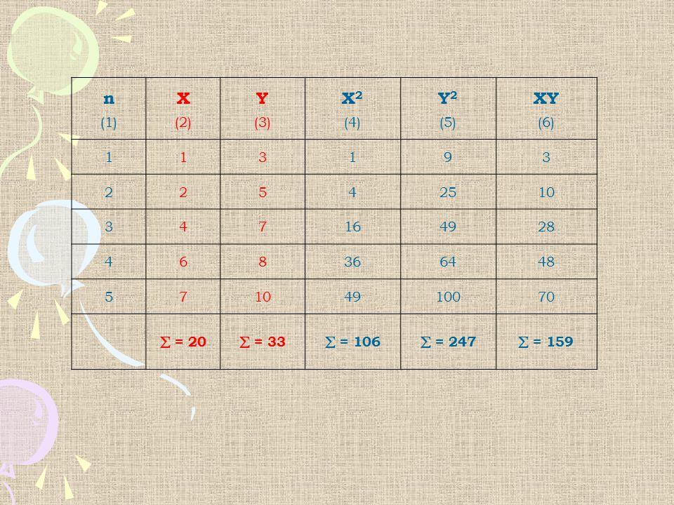 n (1) X (2) Y (3) X 2 (4) Y 2 (5) XY (6) 113193 22542510 347164928 468366448 57104910070  = 20  = 33  = 106  = 247  = 159
