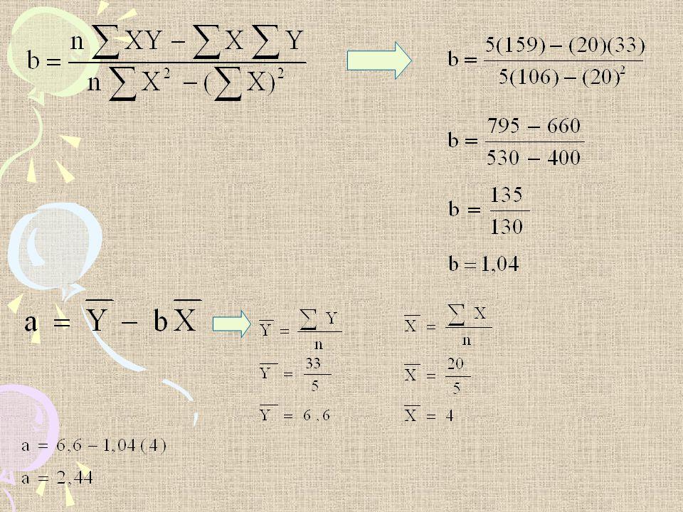 Jadi persamaan regresinya: Y = 2,44 + 1,04 X artinya: setiap X (biaya promosi penjualan) naik 1% maka Y (hasil penjualan) akan naik sebesar 1,04%