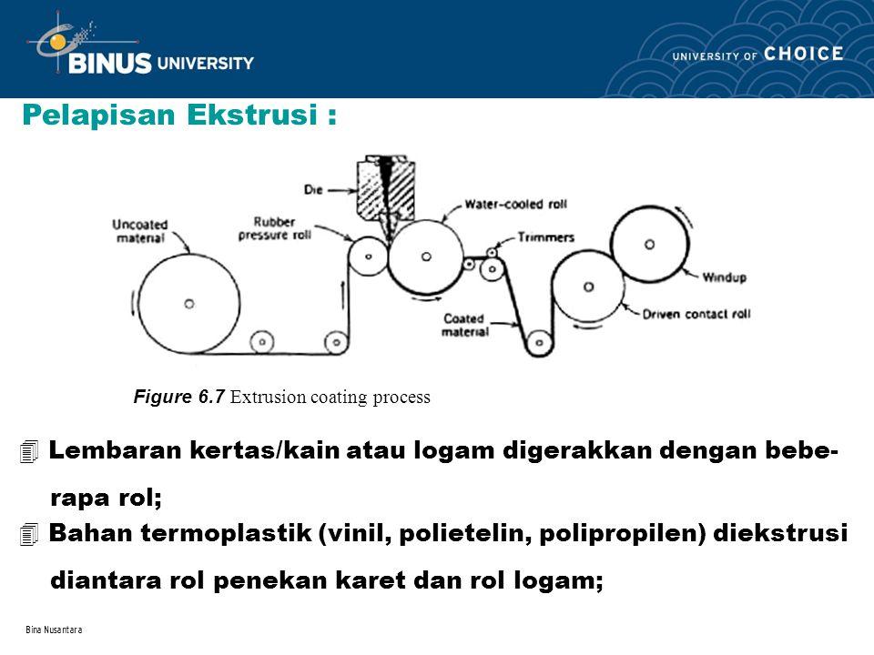 Bina Nusantara 4 Lembaran kertas/kain atau logam digerakkan dengan bebe- rapa rol; Pelapisan Ekstrusi : Figure 6.7 Extrusion coating process 4 Bahan t