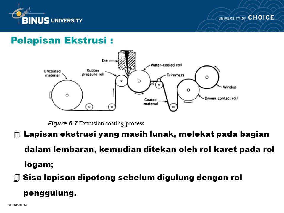 Bina Nusantara 4 Lapisan ekstrusi yang masih lunak, melekat pada bagian dalam lembaran, kemudian ditekan oleh rol karet pada rol logam; Pelapisan Ekst