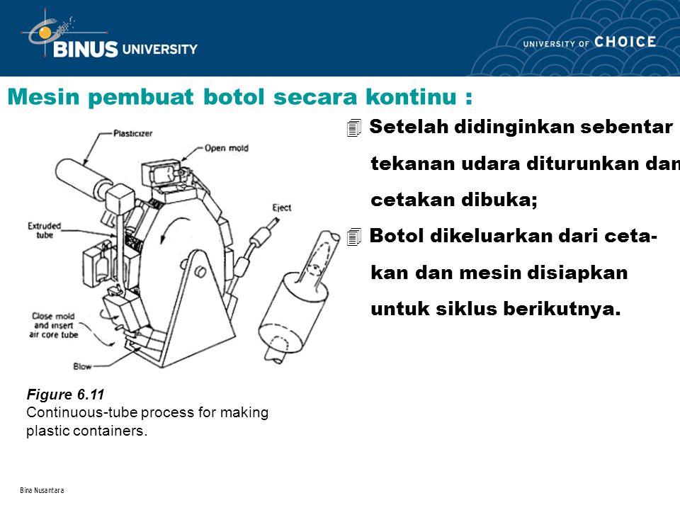 Bina Nusantara Mesin pembuat botol secara kontinu : Figure 6.11 Continuous-tube process for making plastic containers. 4 Setelah didinginkan sebentar