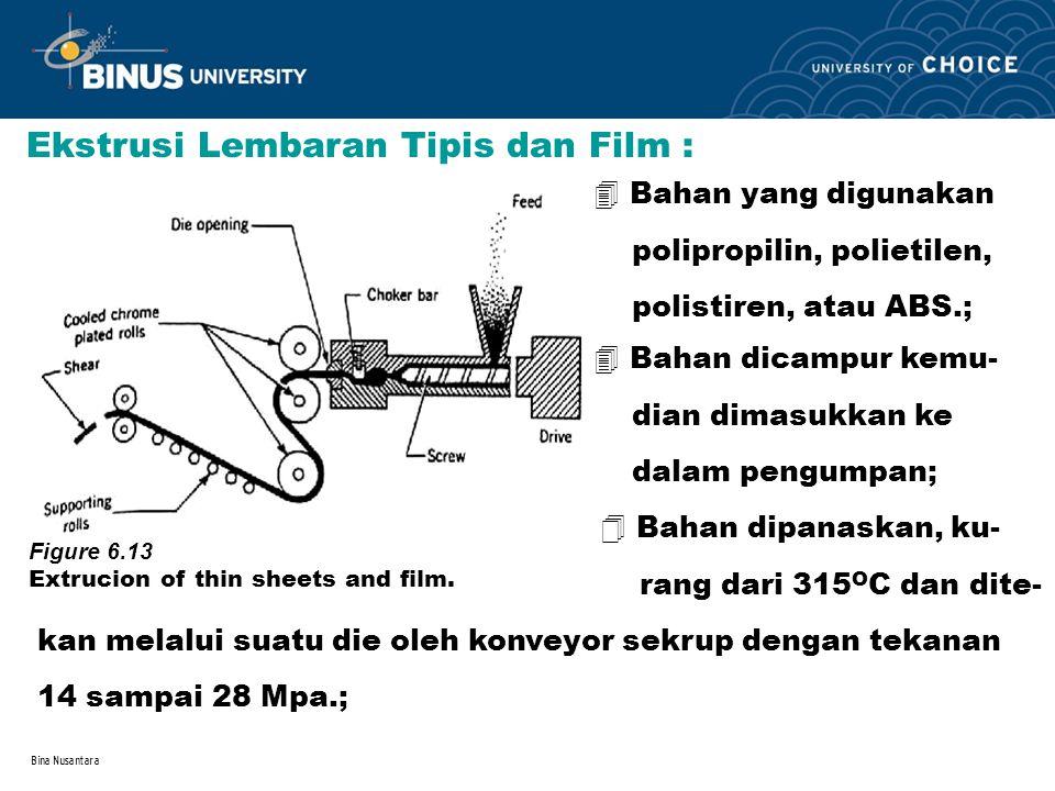 Bina Nusantara 4 Bahan yang digunakan polipropilin, polietilen, polistiren, atau ABS.; Ekstrusi Lembaran Tipis dan Film : Figure 6.13 Extrucion of thi