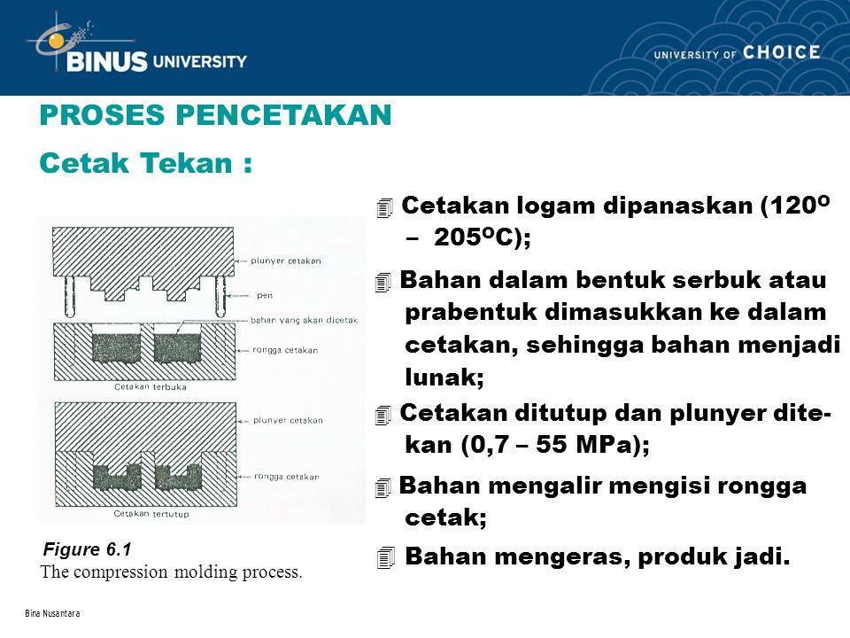 Bina Nusantara Cetak Tekan : 4 Cetakan logam dipanaskan (120 O – 205 O C); 4 Bahan mengeras, produk jadi. PROSES PENCETAKAN Figure 6.1 The compression