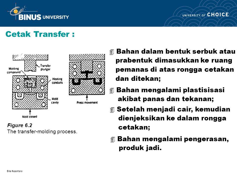 Bina Nusantara Cetak Transfer : 4 Bahan dalam bentuk serbuk atau prabentuk dimasukkan ke ruang pemanas di atas rongga cetakan dan ditekan; 4 Bahan men