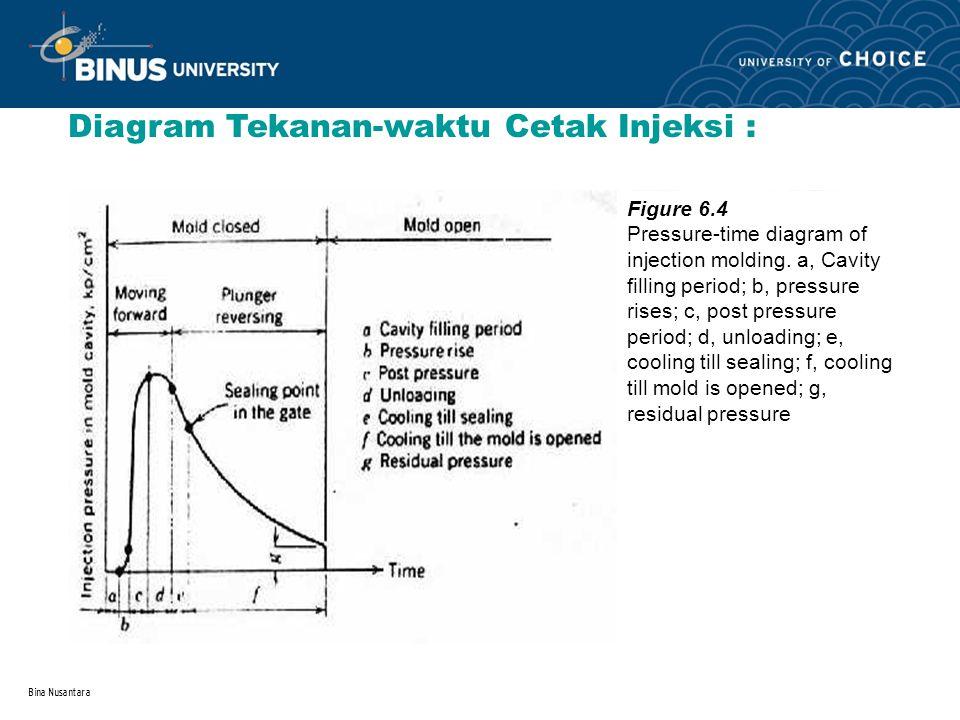 Bina Nusantara Diagram Tekanan-waktu Cetak Injeksi : Figure 6.4 Pressure-time diagram of injection molding. a, Cavity filling period; b, pressure rise