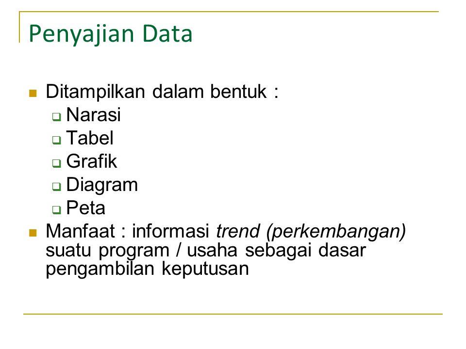 Penyajian Data Ditampilkan dalam bentuk :  Narasi  Tabel  Grafik  Diagram  Peta Manfaat : informasi trend (perkembangan) suatu program / usaha sebagai dasar pengambilan keputusan