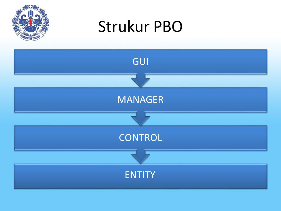 Strukur PBO CONTROL MANAGER GUI ENTITY