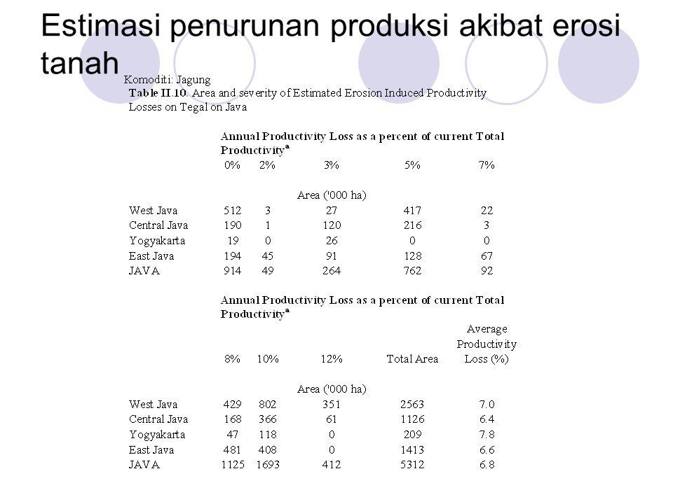 Estimasi penurunan produksi akibat erosi tanah